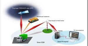 Преимущества спутникового мониторинга транспорта